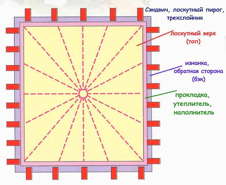 лоскутная мозаика