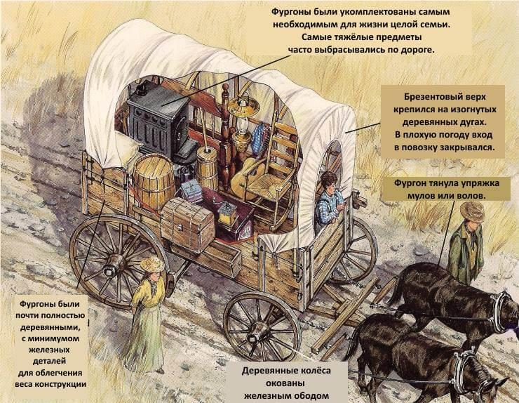 американские пионеры: строение фургона